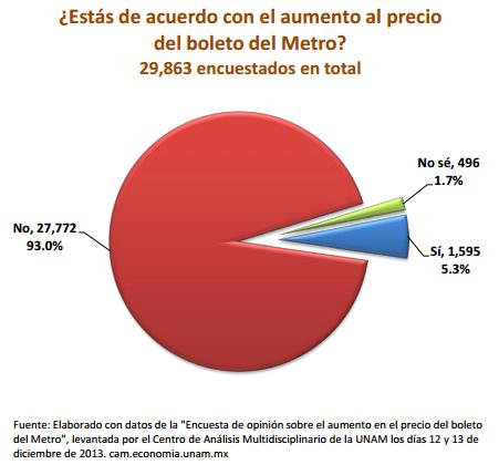 En la encuesta de la @UNAM_MX el 93% está en contra del alza al boleto del @STCMetroDF. #PosMeSalto